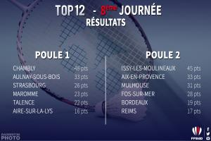 (Miniature) Top 12 J9 : Aulnay aux play-offs, Mulhouse en patron